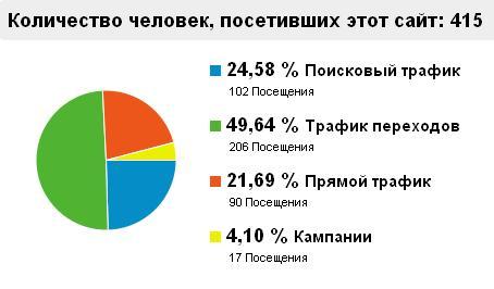 Статистика посещений от Гугла за месяц до 13 января 2012 включительно