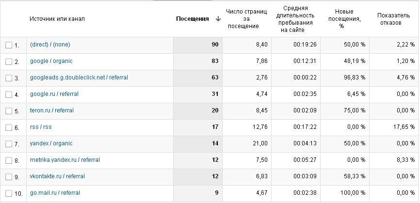 Таблица посещений сайта за месяц от Гугла