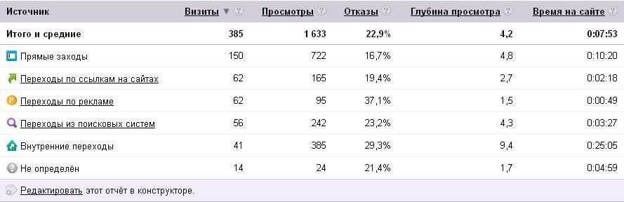 Статистика посещений от Яндекса